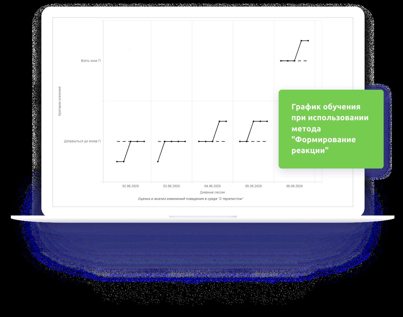 График обучения при использовании метода 'Формирование реакции'